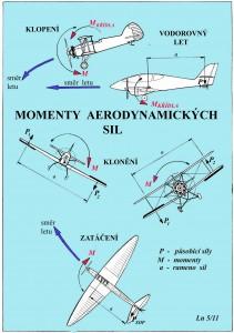 Momenty aerodynamických sil