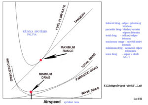 Odpor x rychlost ; Bridgesův daigram