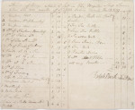 SLNSW_814526_List_of_articles_lost_in_the_wreck_of_the_Sirius_March_1790