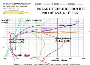 2 Poláry jednoho profilu pro různá Re čísla