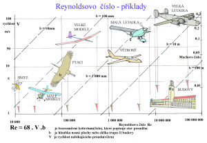 5  Reynoldsovo číslo-příklady copy