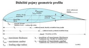 24  Geometrie profilu