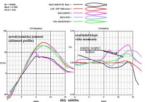 Aerodynamická jemnost a klop. moment 5 souměrných profilů