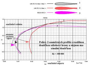 Poláry 3 profilů Re 300 000