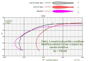 Poláry 3 profilů s rozdílnou TE