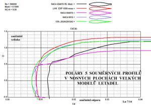 Poláry 5 souměrných profilů