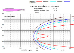 Poláry profilu 12,9