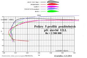 Poláry 5 profilů