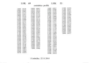 Souřadnice  profilů