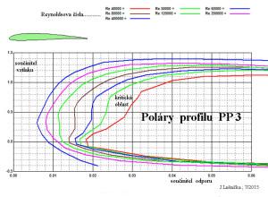 3.1 Poláry  PP 3