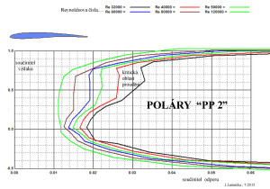 PP 2 - poláry