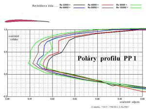 Poláry PP 1
