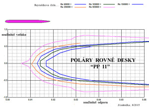 10.1 poláry  PP 11