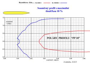 10.2 poláry PP 10
