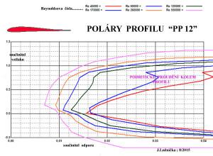 11.1 poláry PP 12