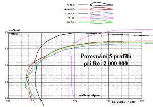 11.11 Porovnání 5 profilů
