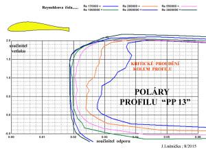 11.3  poláry PP 13