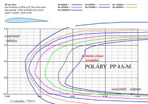 4.1 PP4 A-M...poláry