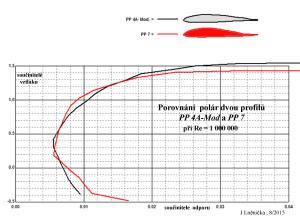 7.5 Porovnání PP4A-M a PP7 ...poláry, Re= 1 mil