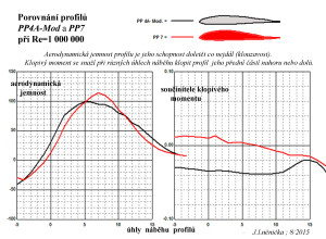 7.6 PP4-A  a  PP 7 ...klouzavosti a klopivý moment, Re..1 mil