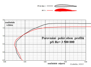 7.7 Poláry obou profilů      Re...3,5 mil