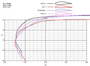 9. 4 Porovnání polár 4 profilů