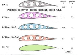Příklady možných profilů nosných ploch ULL