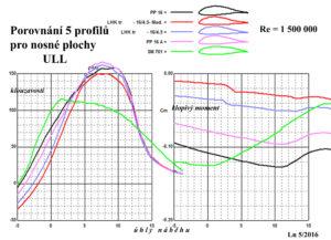 Porovnání 5 profilů pro ULL